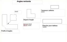 angles rentrants