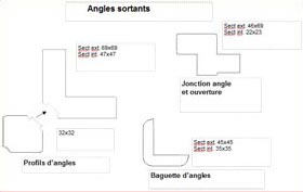 angles sortants